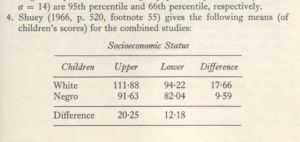 Educability and Group Differences (Jensen 1973, p. 241 fn. 4)