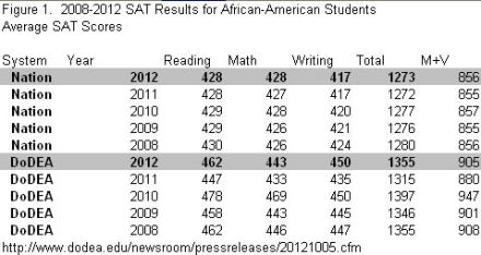 Figure1.  SAT