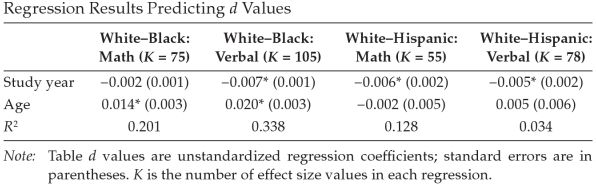 regression results in sackett and shen