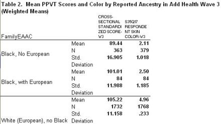 colorPPVTmeanbyancestry
