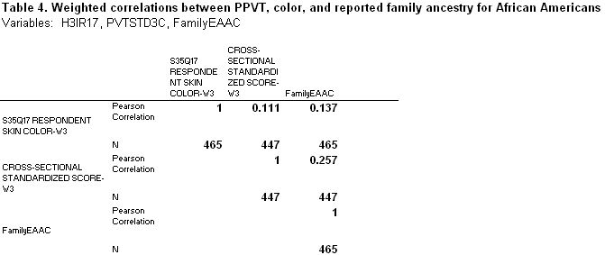 PPVT, color, reported ancestry correlations