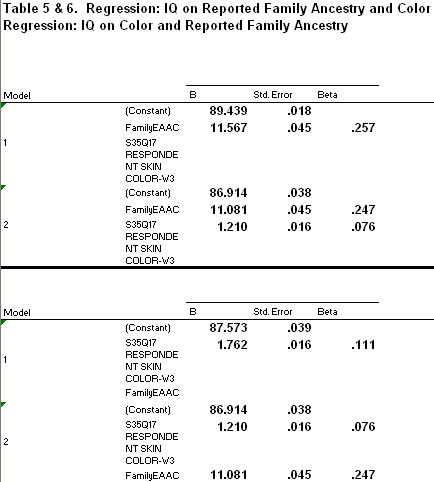 Regression IQ color ancestry