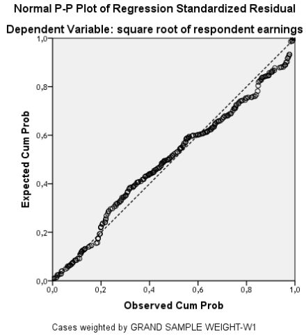 Add Health - Personal Earnings, P-P Plot Regress. zResidual, black males, using SQRT