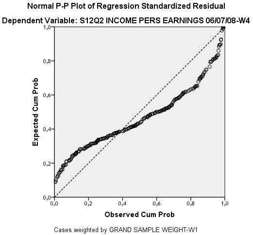 Add Health - Personal Earnings, P-P Plot Regress. zResidual, black males