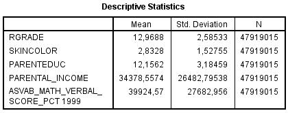 NLSY97 - Rgrade vs Skin Color, ASVAB, ParEduc, ParIncome, among hispanic males (Weighted) Descriptives