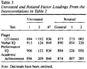 Piaget_IQ_Achievement_factor_loadings