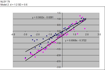 Differentialregressionintheory2