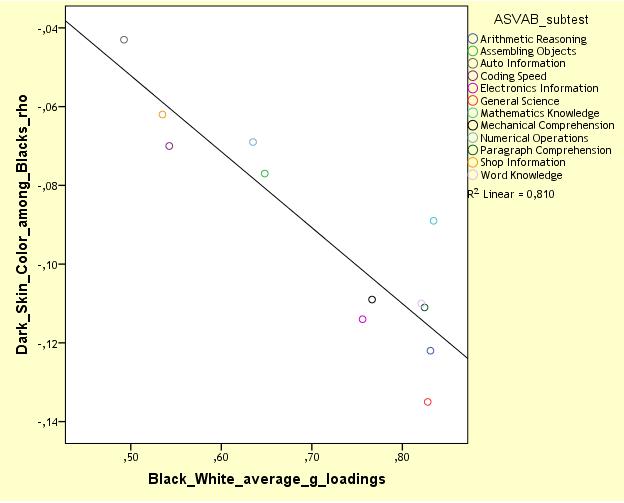 NLSY97 MCV, skin color vs BW g-loadings