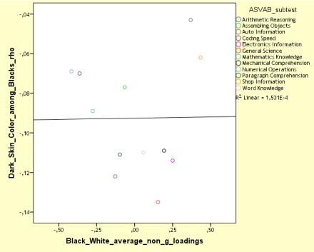NLSY97 MCV, skin color vs BW non-g loadings