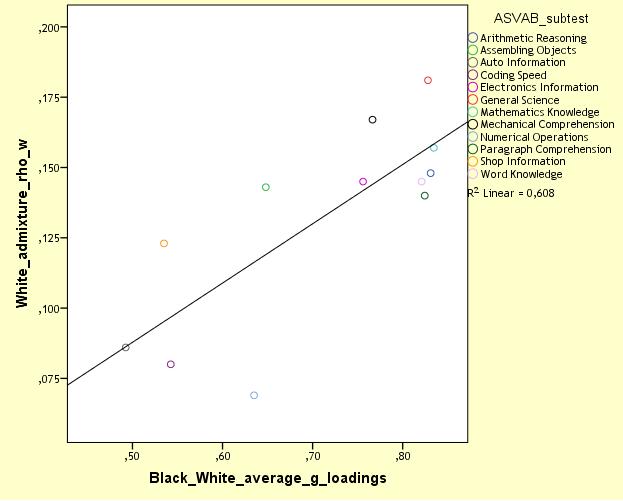 NLSY97 MCV, white admixture vs BW g-loadings