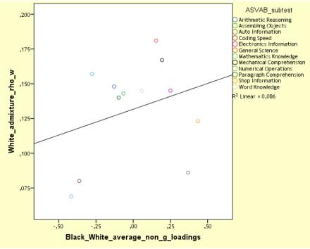 NLSY97 MCV, white admixture vs BW non-g loadings