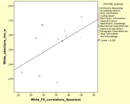 NLSY97 MCV, white admixture vs white sib correlations