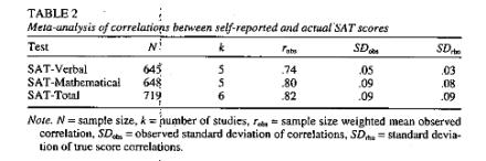validityofselfreportedtests