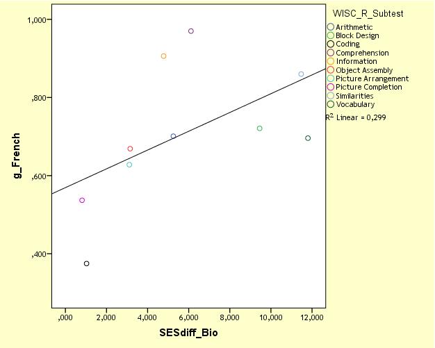 Jensen's MCV - g-French vs SESdiff-Bio with Coding