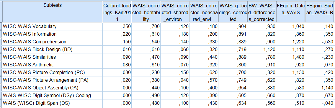 Column vectors - culture, h2, c2, e2, g-loadings, BW gap, FE gains in WAIS