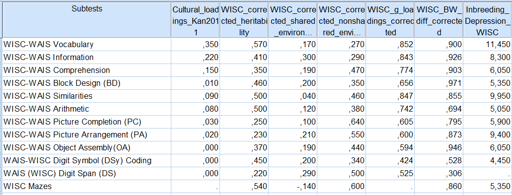 Column vectors - culture, h2, c2, e2, g-loadings, BW gap, inbreeding depression in WISC