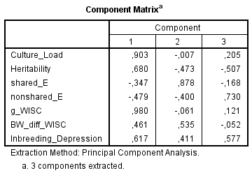 Component Matrix - culture, h2, c2, e2, g-loadings, BW gap, inbreeding depression in WISC (Spearman)