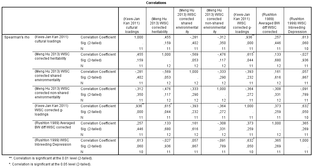 Correlation Matrix - culture, h2, c2, e2, g-loadings, BW gap, inbreeding depression in WISC