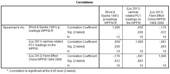 Correlation Matrix - g-loadings, FE gains in WPPSI
