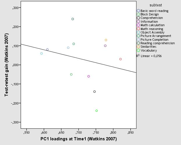 Test-retest effect - no g gains (fig.1)