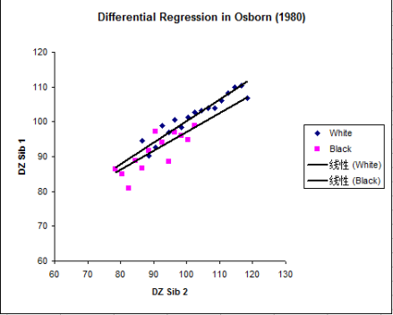 Osborne (1980) regression