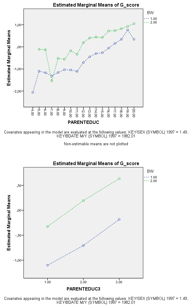 BW-SES interaction (univariate ANCOVA)