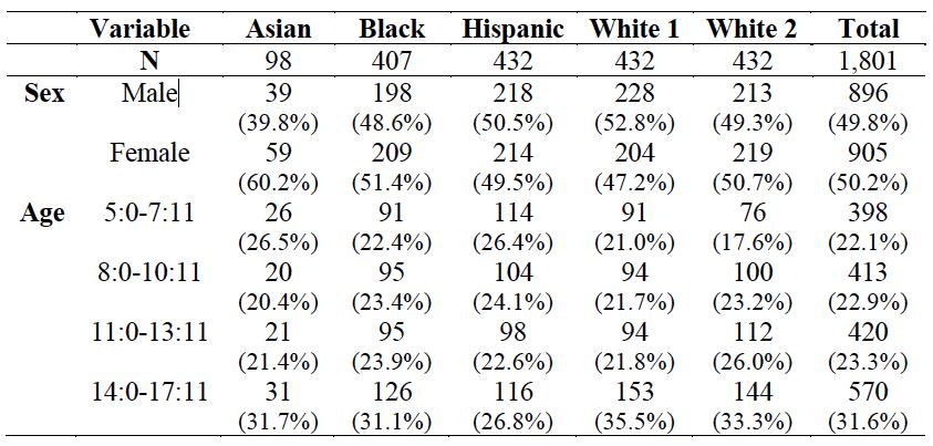 DAS-II demographics