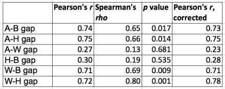 DAS-II MCV results