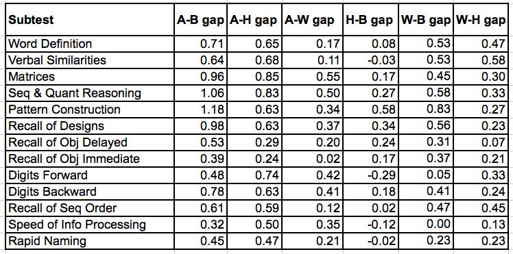 das-ii racial:ethnic gaps