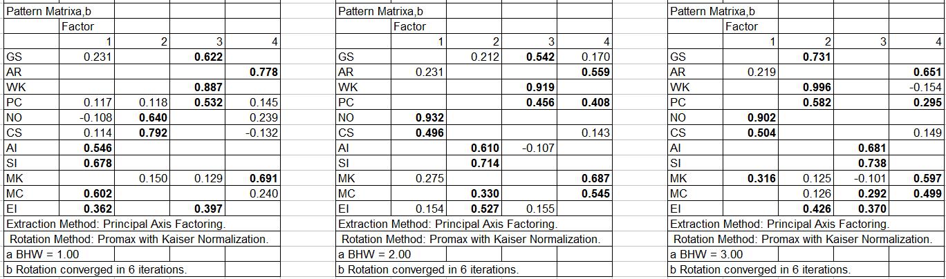 Exploratory Factor Analysis in the NLSY97 CAT-ASVAB for Blacks, Hispanics, Whites