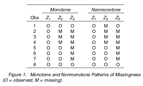 Missing data pattern, monotone, nonmonotone