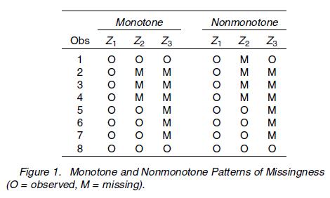 Missing data pattern, monotone, nonmonotone