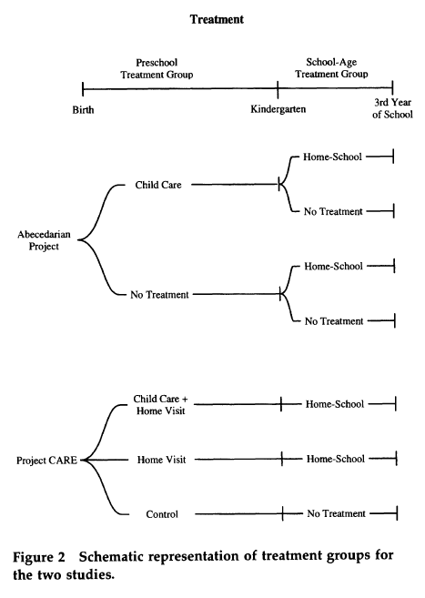 Burchinal 1997 (Figure 2)