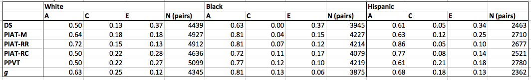 extended kinship model average standard scores ACE estimates