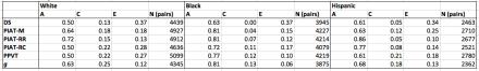 extended kinship model average standard scores ACE estimates