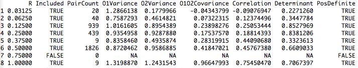 PIAT-RR kinship correlations