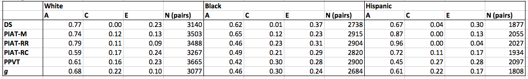 sibling model average standard scores ACE estimates