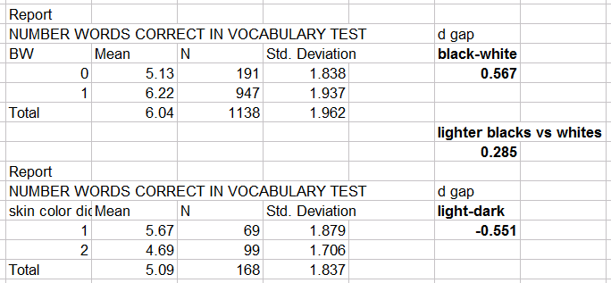 Skin Color, Verbal IQ, and Test of the Colorism Hypothesis in the GSS (Table 1)