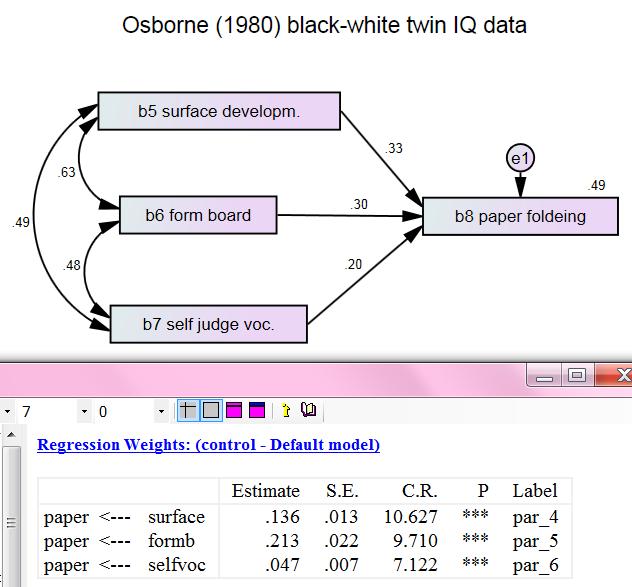 Multiple regression Multiple Fallacies (AMOS SEM)