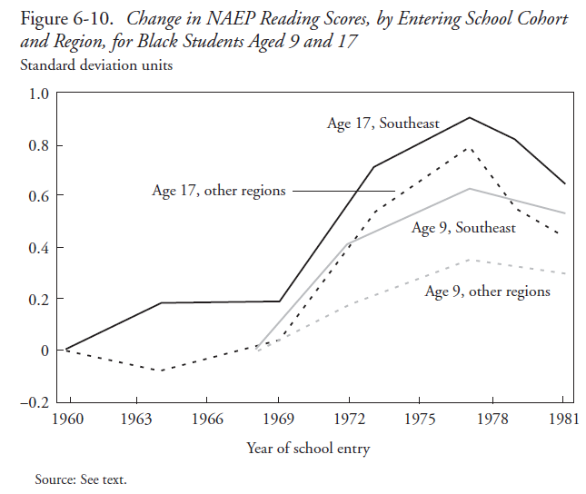The Black-White Test Score Gap (Jencks & Phillips, 1998) Figure 6-10