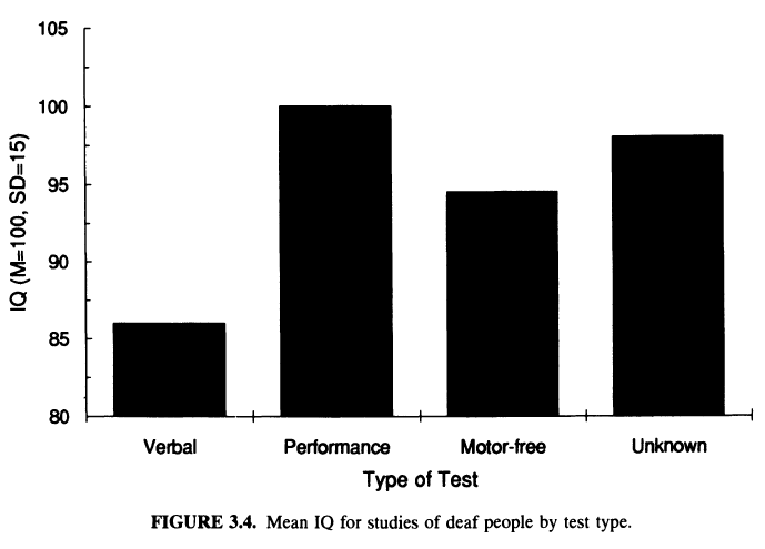 Deafness, Deprivation, and IQ (Braden 1994) Figure 3.4
