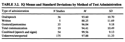 Deafness, Deprivation, and IQ (Braden 1994) Table 3.2